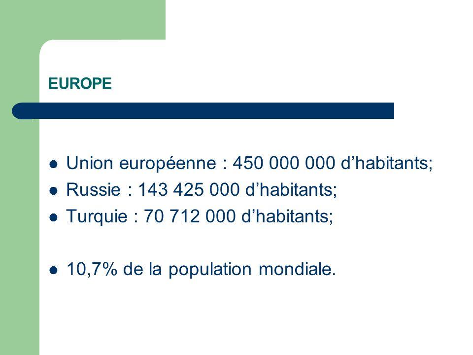 EUROPE Union européenne : 450 000 000 dhabitants; Russie : 143 425 000 dhabitants; Turquie : 70 712 000 dhabitants; 10,7% de la population mondiale.