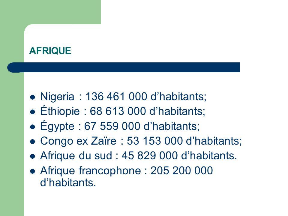 AFRIQUE Nigeria : 136 461 000 dhabitants; Éthiopie : 68 613 000 dhabitants; Égypte : 67 559 000 dhabitants; Congo ex Zaïre : 53 153 000 dhabitants; Afrique du sud : 45 829 000 dhabitants.