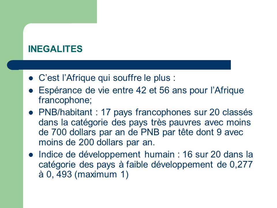 INEGALITES Cest lAfrique qui souffre le plus : Espérance de vie entre 42 et 56 ans pour lAfrique francophone; PNB/habitant : 17 pays francophones sur 20 classés dans la catégorie des pays très pauvres avec moins de 700 dollars par an de PNB par tête dont 9 avec moins de 200 dollars par an.