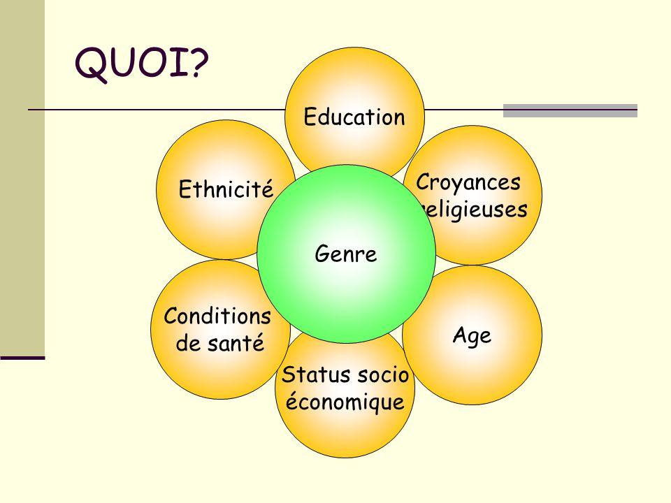 QUOI? Ethnicité Status socio économique Conditions de santé Age Croyances religieuses Education Genre