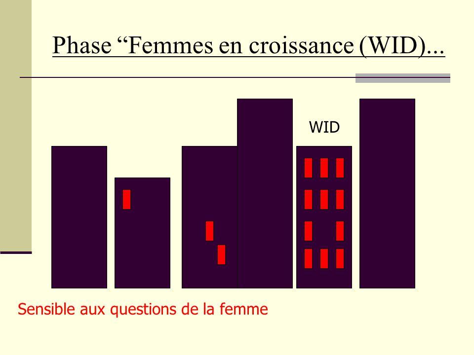 Phase Genre et Développement... Sensible aux questions de la femme