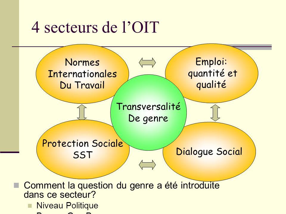 4 secteurs de lOIT Comment la question du genre a été introduite dans ce secteur? Niveau Politique Bureau Gen Prom Normes Internationales Du Travail P