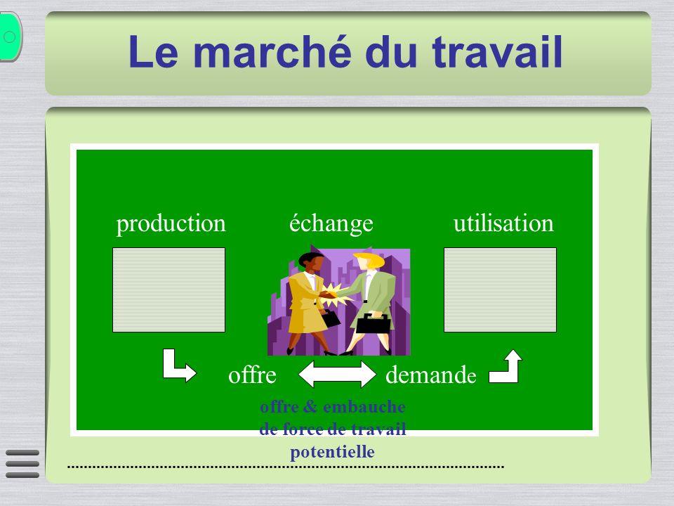 production échange utilisation offre demand e Le marché du travail offre & embauche de force de travail potentielle