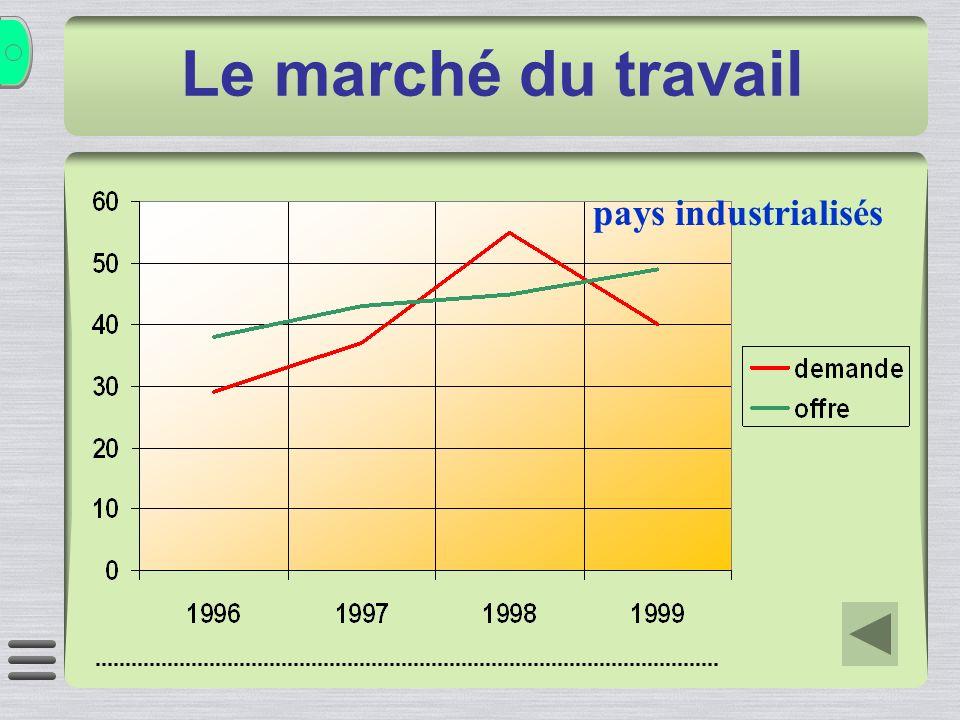 pays industrialisés Le marché du travail