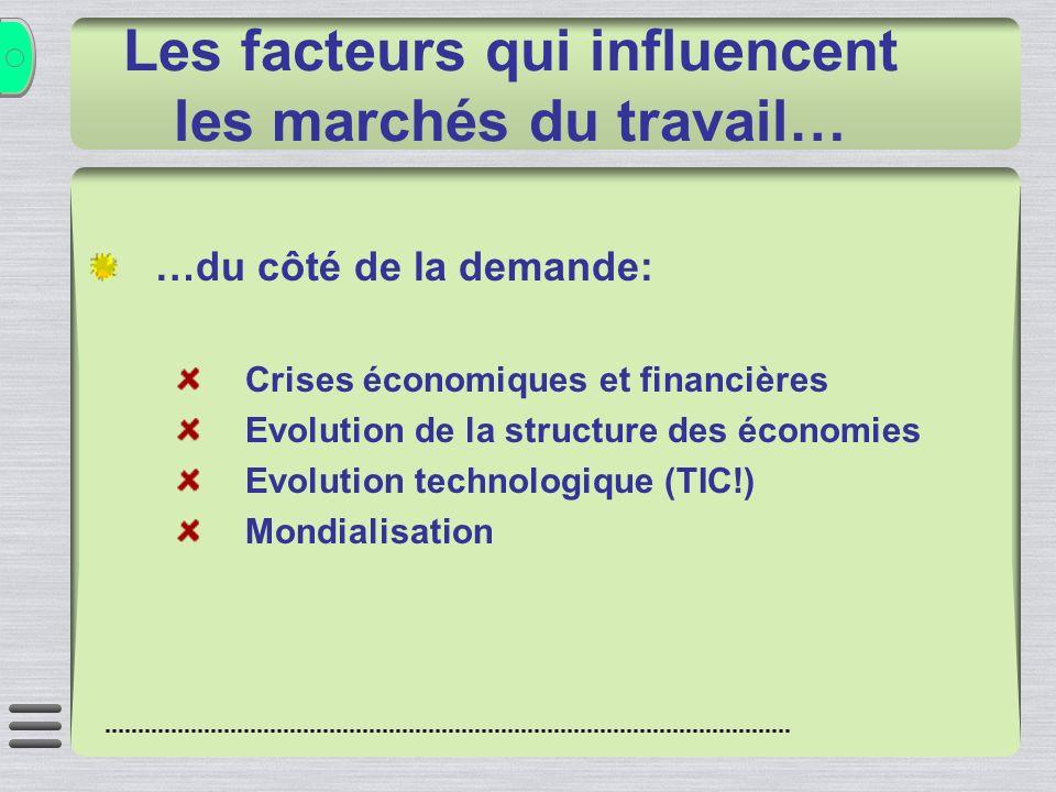 …du côté de la demande: Crises économiques et financières Evolution de la structure des économies Evolution technologique (TIC!) Mondialisation Les facteurs qui influencent les marchés du travail…