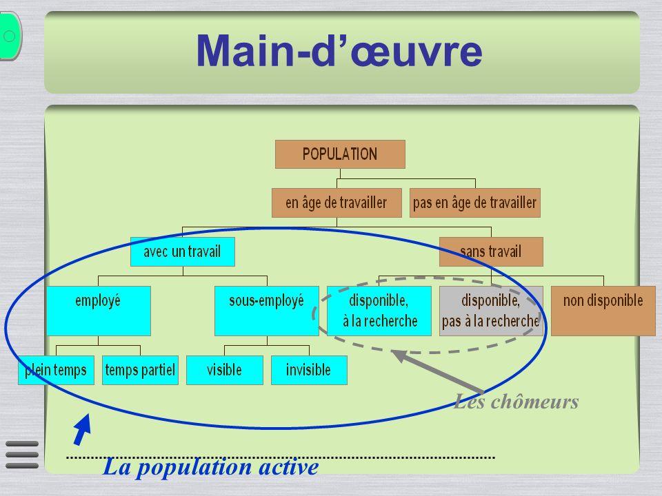 La population active Main-dœuvre Les chômeurs