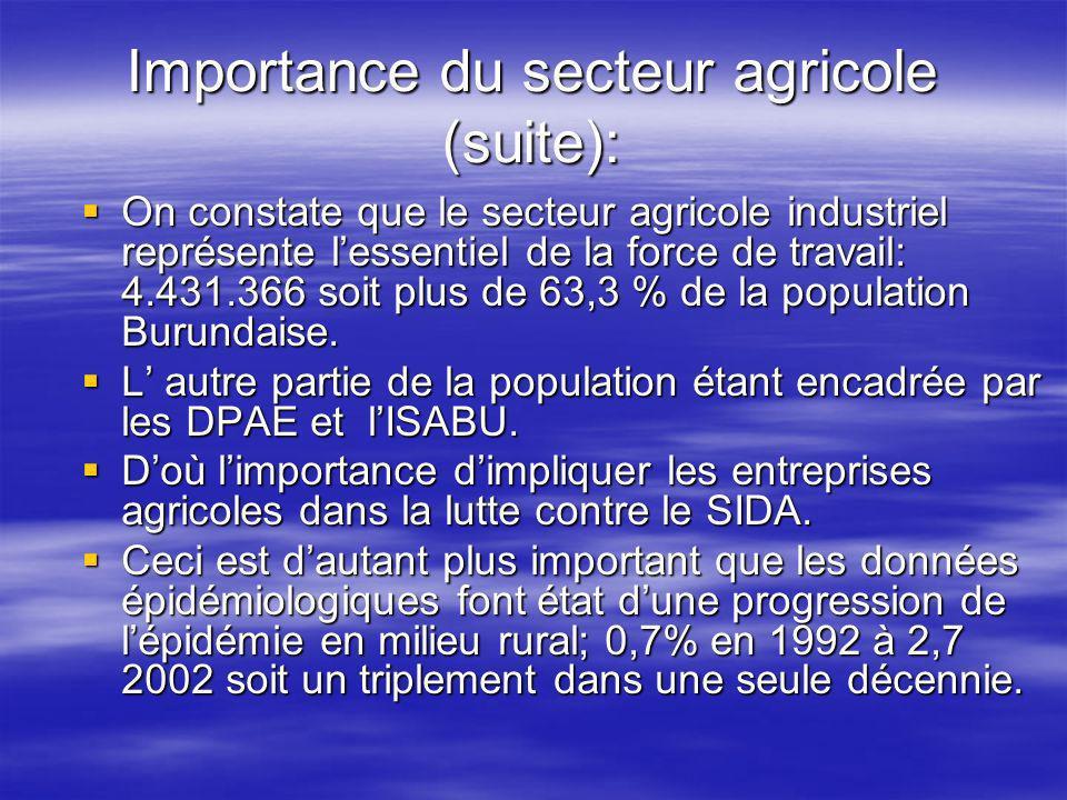 Importance du secteur agricole (suite): On constate que le secteur agricole industriel représente lessentiel de la force de travail: 4.431.366 soit plus de 63,3 % de la population Burundaise.