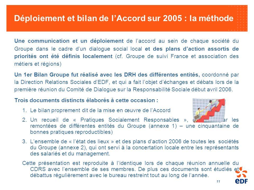 11 Déploiement et bilan de lAccord sur 2005 : la méthode Une communication et un déploiement de laccord au sein de chaque société du Groupe dans le ca
