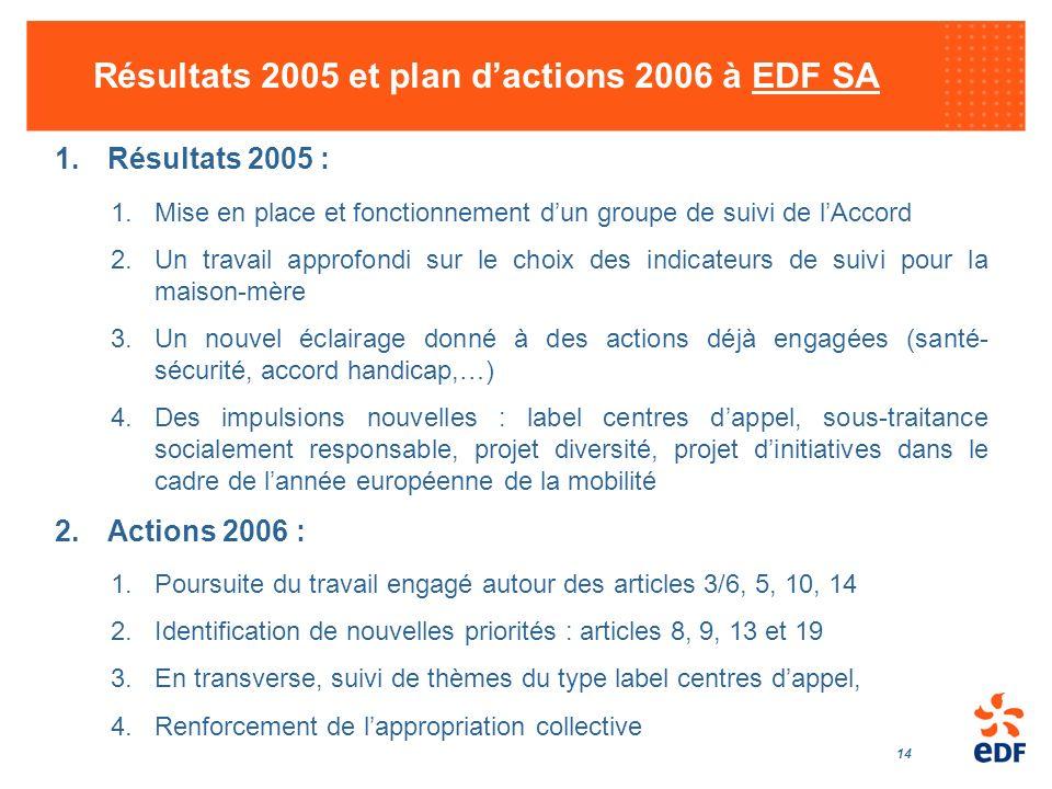 14 Résultats 2005 et plan dactions 2006 à EDF SA 1.Résultats 2005 : 1.Mise en place et fonctionnement dun groupe de suivi de lAccord 2.Un travail appr