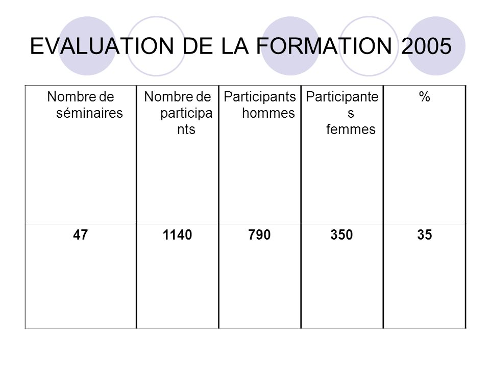 EVALUATION DE LA FORMATION 2005 Nombre de séminaires Nombre de participa nts Participants hommes Participante s femmes % 47114079035035