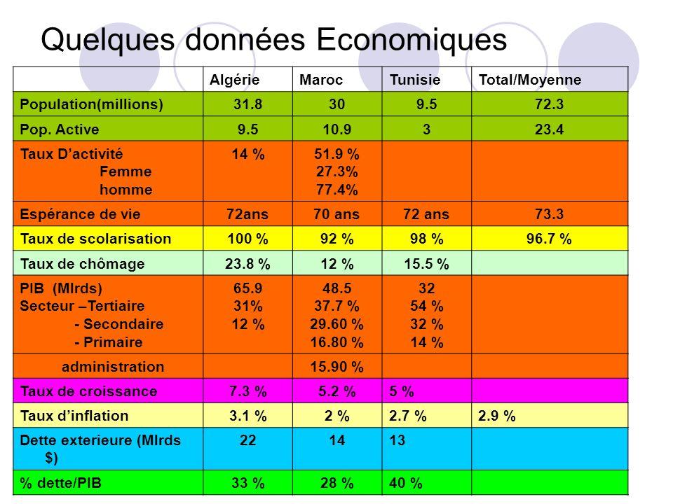 Quelques données Economiques AlgérieMarocTunisieTotal/Moyenne Population(millions)31.8309.572.3 Pop.