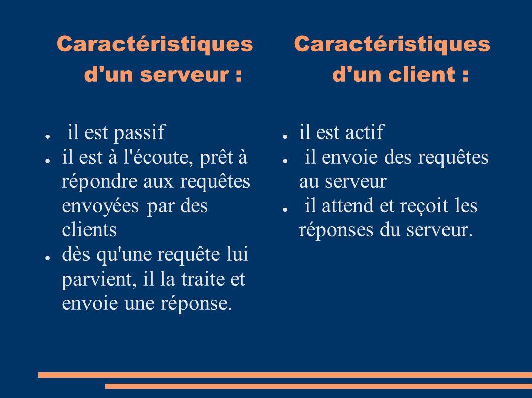 Caractéristiques d'un serveur : il est passif il est à l'écoute, prêt à répondre aux requêtes envoyées par des clients dès qu'une requête lui parvient