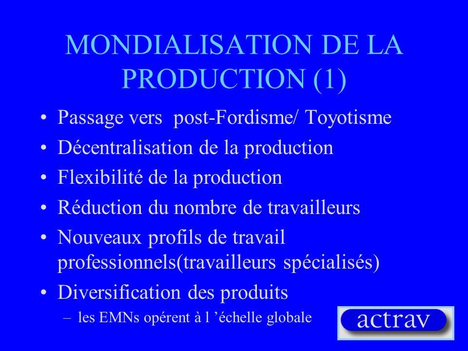MONDIALISATION DE LA PRODUCTION (1) Passage vers post-Fordisme/ Toyotisme Décentralisation de la production Flexibilité de la production Réduction du nombre de travailleurs Nouveaux profils de travail professionnels(travailleurs spécialisés) Diversification des produits –les EMNs opérent à l échelle globale