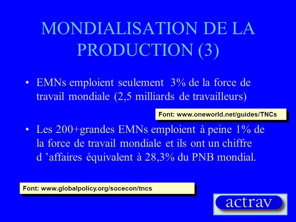 MONDIALISATION DE LA PRODUCTION (3) EMNs emploient seulement 3% de la force de travail mondiale (2,5 milliards de travailleurs) Les 200+grandes EMNs emploient à peine 1% de la force de travail mondiale et ils ont un chiffre d affaires équivalent à 28,3% du PNB mondial.