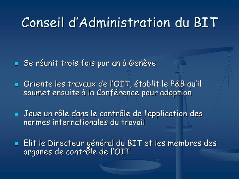 Conseil dAdministration du BIT Se réunit trois fois par an à Genève Se réunit trois fois par an à Genève Oriente les travaux de lOIT, établit le P&B q