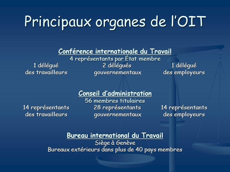 Principaux organes de lOIT Conférence internationale du Travail 4 représentants par État membre 1 délégué2 délégués1 délégué des travailleursgouvernem