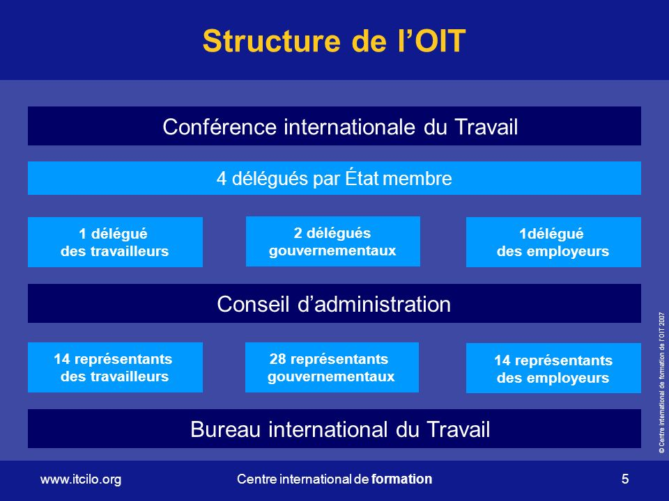© Centre international de formation de lOIT 2007 www.itcilo.org 5 Centre international de formation 4 délégués par État membre Conférence internationa
