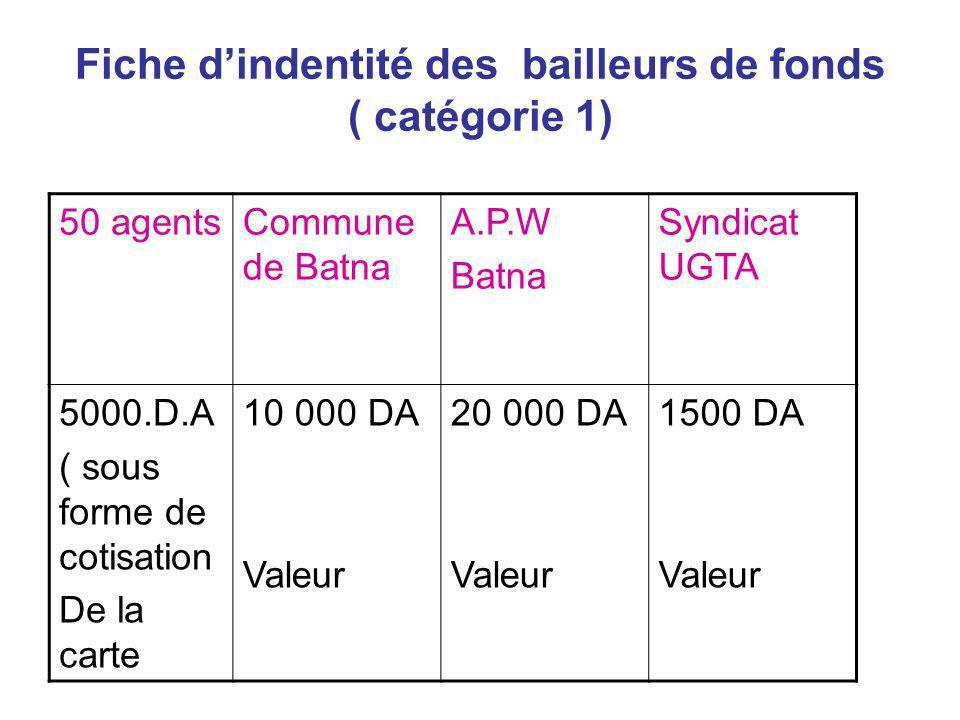 Fiche dindentité des bailleurs de fonds ( catégorie 1) 50 agentsCommune de Batna A.P.W Batna Syndicat UGTA 5000.D.A ( sous forme de cotisation De la c
