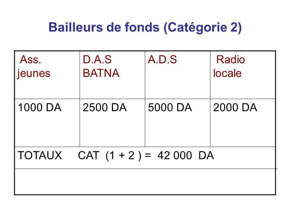 Bailleurs de fonds (Catégorie 2) Ass. jeunes D.A.S BATNA A.D.S Radio locale 1000 DA2500 DA5000 DA2000 DA TOTAUX CAT (1 + 2 ) = 42 000 DA
