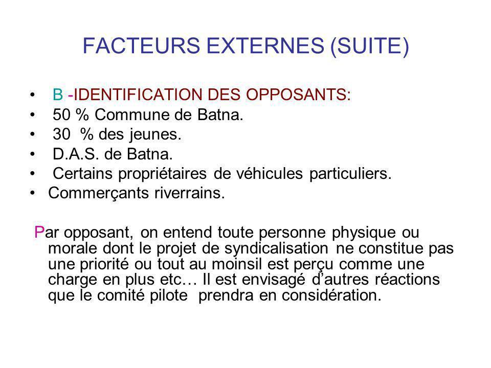 FACTEURS EXTERNES (SUITE) B -IDENTIFICATION DES OPPOSANTS: 50 % Commune de Batna. 30 % des jeunes. D.A.S. de Batna. Certains propriétaires de véhicule