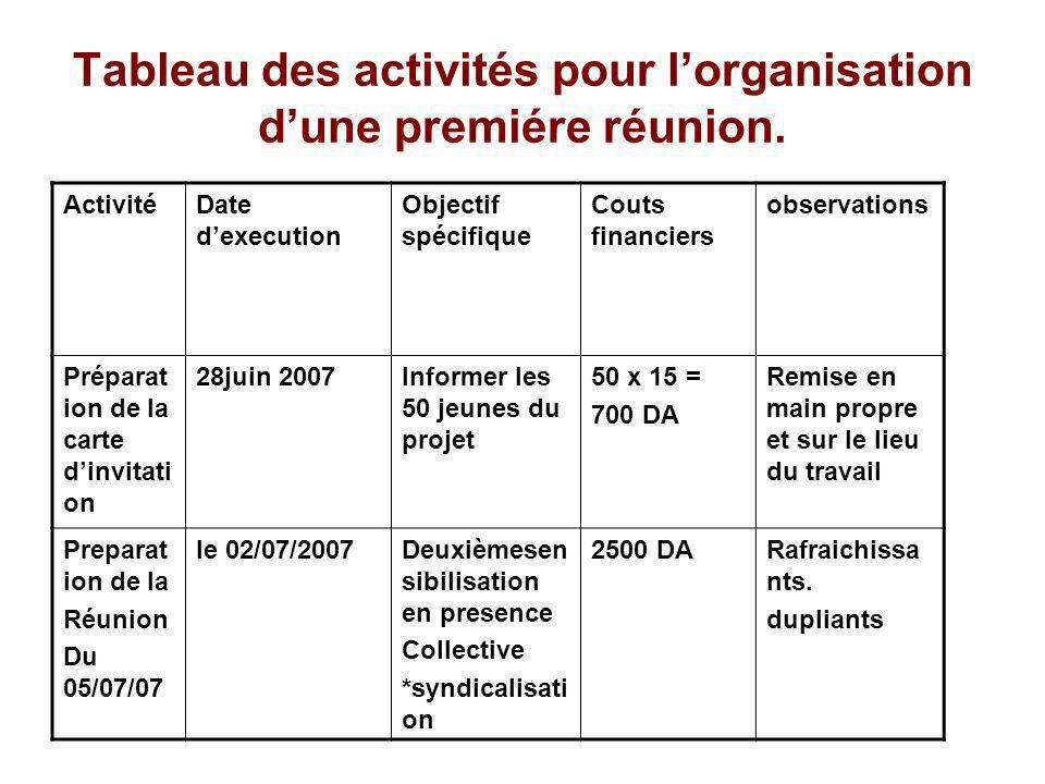 Tableau des activités pour lorganisation dune premiére réunion. ActivitéDate dexecution Objectif spécifique Couts financiers observations Préparat ion