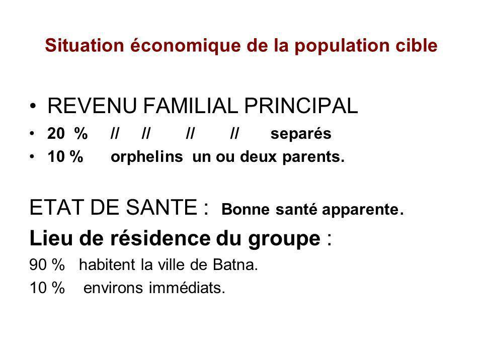 Situation économique de la population cible REVENU FAMILIAL PRINCIPAL 20 % // // // // separés 10 % orphelins un ou deux parents. ETAT DE SANTE : Bonn