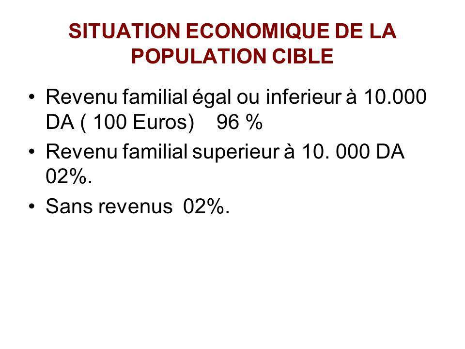 SITUATION ECONOMIQUE DE LA POPULATION CIBLE Revenu familial égal ou inferieur à 10.000 DA ( 100 Euros) 96 % Revenu familial superieur à 10. 000 DA 02%