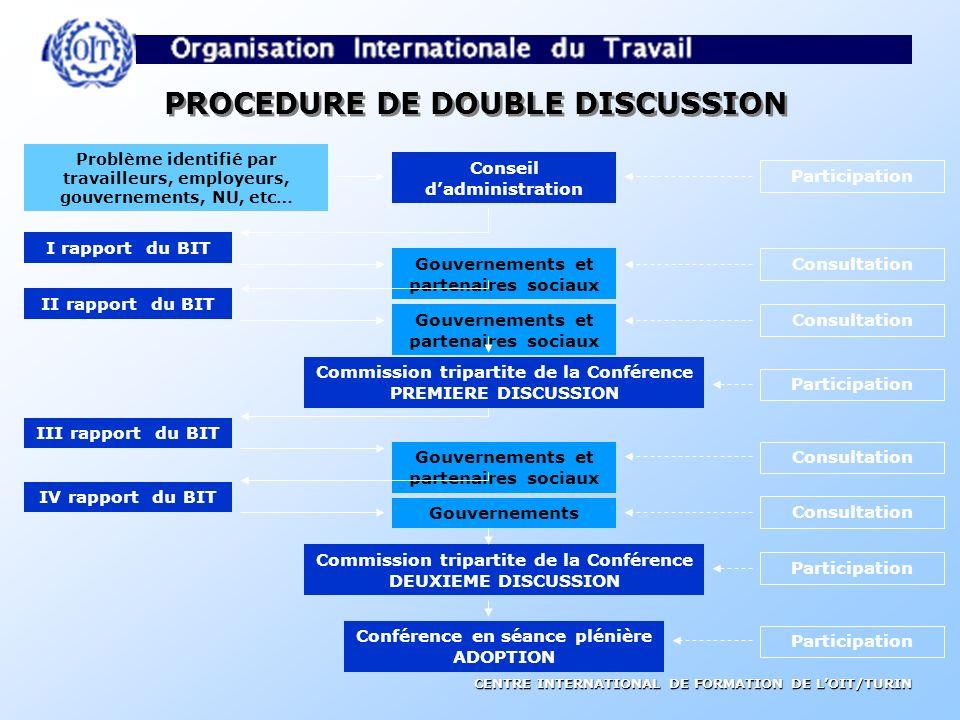 CENTRE INTERNATIONAL DE FORMATION DE LOIT/TURIN CONVENTIONS FONDAMENTALES C.87 Convention sur la liberté syndicale et protection du droit syndical, 19