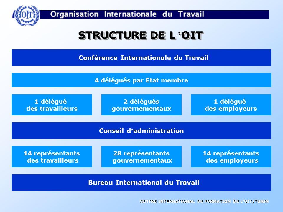 CENTRE INTERNATIONAL DE FORMATION DE LOIT/TURIN TRIPARTISMETRIPARTISME signifie la participation active des travailleurs et employeurs à lœuvre de lOI