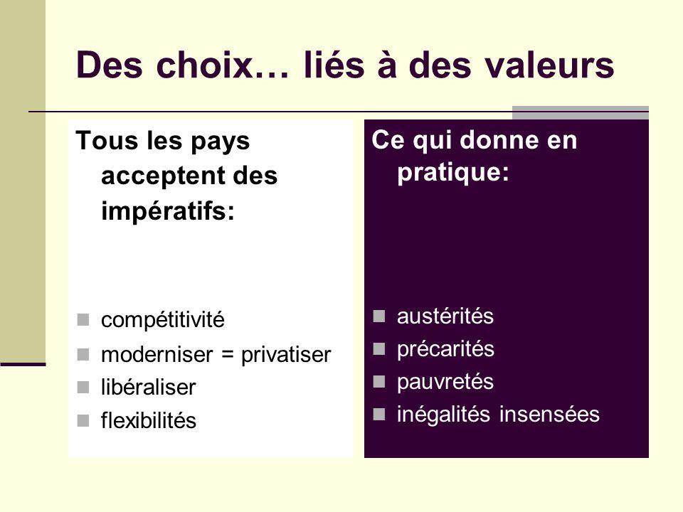 Des choix… liés à des valeurs Tous les pays acceptent des impératifs: compétitivité moderniser = privatiser libéraliser flexibilités Ce qui donne en pratique: austérités précarités pauvretés inégalités insensées