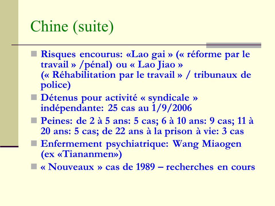 Chine (suite) Risques encourus: «Lao gai » (« réforme par le travail » /pénal) ou « Lao Jiao » (« Réhabilitation par le travail » / tribunaux de police) Détenus pour activité « syndicale » indépendante: 25 cas au 1/9/2006 Peines: de 2 à 5 ans: 5 cas; 6 à 10 ans: 9 cas; 11 à 20 ans: 5 cas; de 22 ans à la prison à vie: 3 cas Enfermement psychiatrique: Wang Miaogen (ex «Tiananmen») « Nouveaux » cas de 1989 – recherches en cours