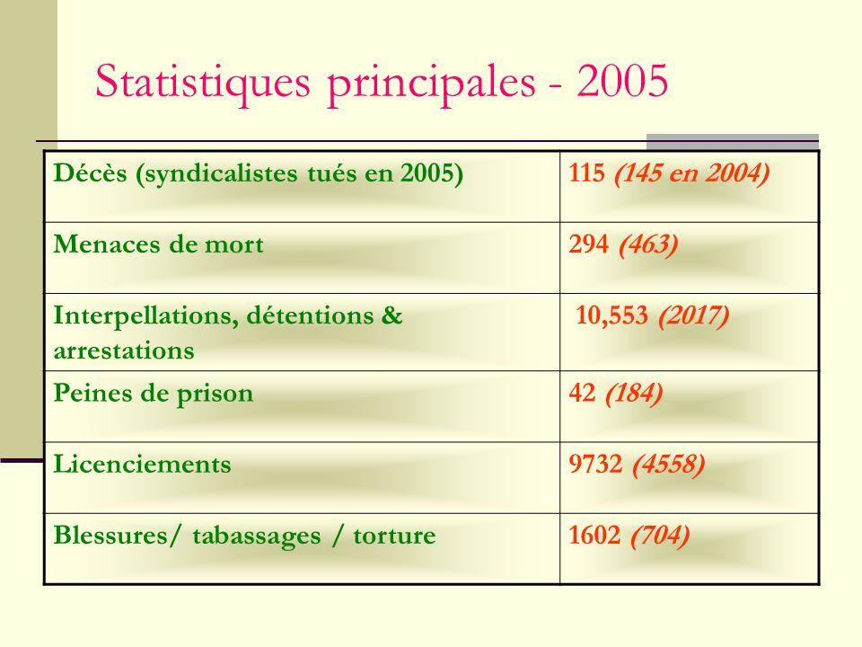 Statistiques principales - 2005 Décès (syndicalistes tués en 2005)115 (145 en 2004) Menaces de mort294 (463) Interpellations, détentions & arrestations 10,553 (2017) Peines de prison42 (184) Licenciements9732 (4558) Blessures/ tabassages / torture1602 (704)