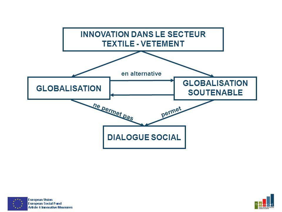 INNOVATION DANS LE SECTEUR TEXTILE - VETEMENT DIALOGUE SOCIAL GLOBALISATION GLOBALISATION SOUTENABLE en alternative ne permet pas permet