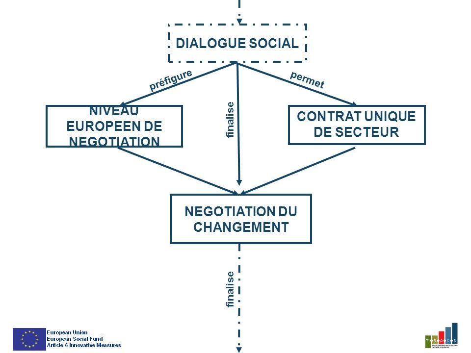 NIVEAU EUROPEEN DE NEGOTIATION CONTRAT UNIQUE DE SECTEUR NEGOTIATION DU CHANGEMENT DIALOGUE SOCIAL permet préfigure finalise