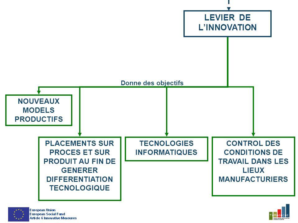 LEVIER DE LINNOVATION PLACEMENTS SUR PROCES ET SUR PRODUIT AU FIN DE GENERER DIFFERENTIATION TECNOLOGIQUE NOUVEAUX MODELS PRODUCTIFS TECNOLOGIES INFORMATIQUES CONTROL DES CONDITIONS DE TRAVAIL DANS LES LIEUX MANUFACTURIERS Donne des objectifs