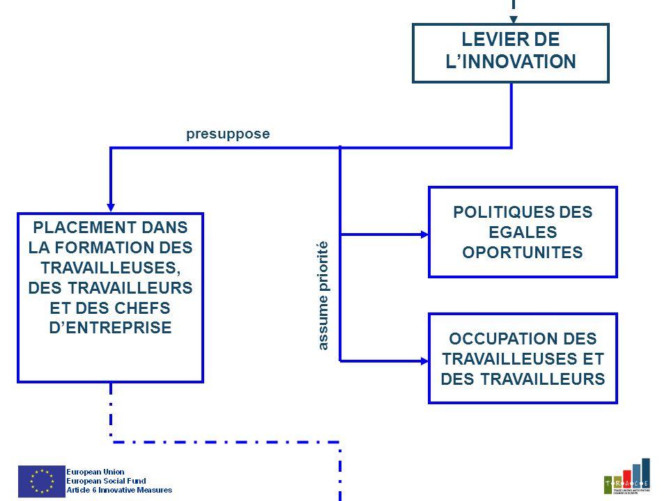 LEVIER DE LINNOVATION OCCUPATION DES TRAVAILLEUSES ET DES TRAVAILLEURS PLACEMENT DANS LA FORMATION DES TRAVAILLEUSES, DES TRAVAILLEURS ET DES CHEFS DENTREPRISE POLITIQUES DES EGALES OPORTUNITES presuppose assume priorité