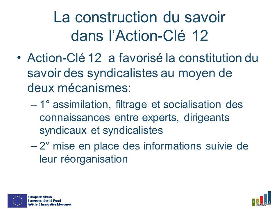 La construction du savoir dans lAction-Clé 12 Action-Clé 12 a favorisé la constitution du savoir des syndicalistes au moyen de deux mécanismes: –1° assimilation, filtrage et socialisation des connaissances entre experts, dirigeants syndicaux et syndicalistes –2° mise en place des informations suivie de leur réorganisation