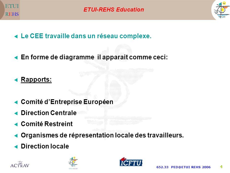 ETUI-REHS Education 652.33 PED@ETUI REHS 2006 4 Le CEE travaille dans un réseau complexe.