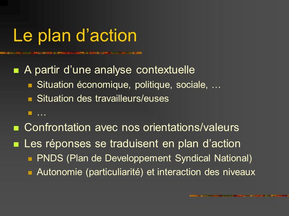Le plan daction A partir dune analyse contextuelle Situation économique, politique, sociale, … Situation des travailleurs/euses … Confrontation avec n