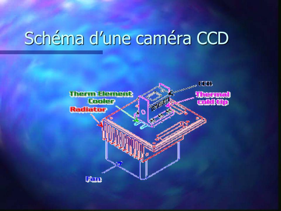 Schéma dune caméra CCD