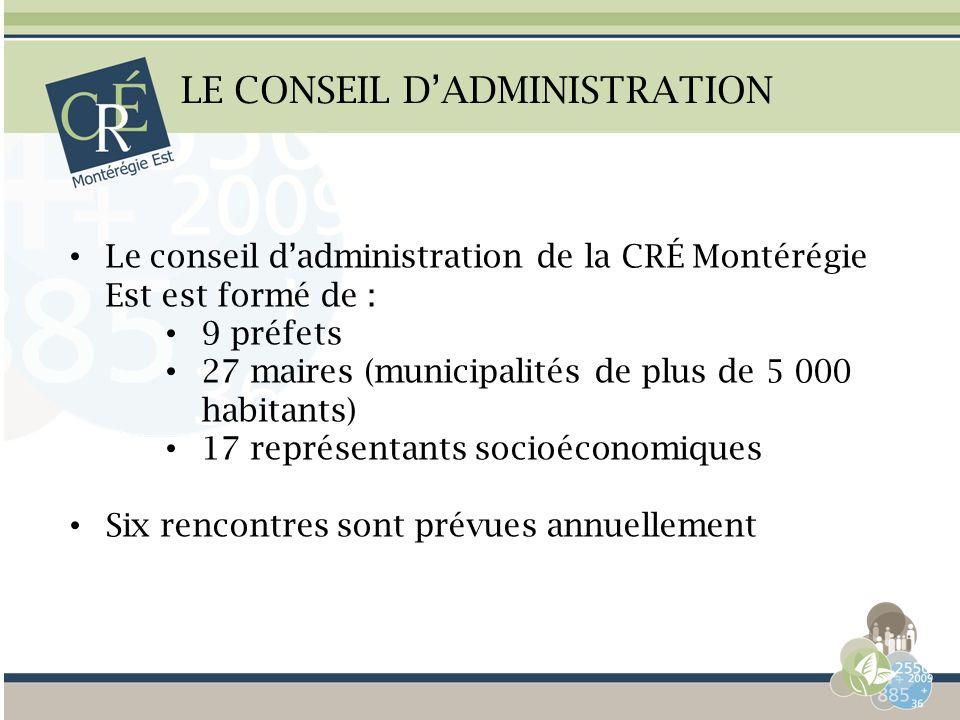 LE CONSEIL DADMINISTRATION Le conseil dadministration de la CRÉ Montérégie Est est formé de : 9 préfets 27 maires (municipalités de plus de 5 000 habi
