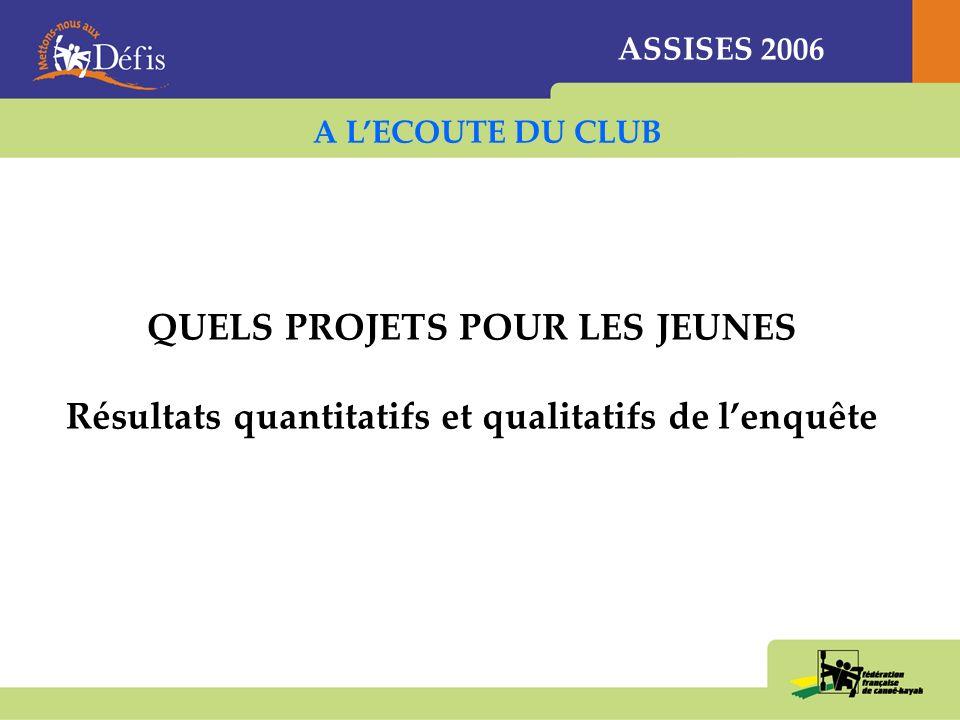 ASSISES 2006 QUELS PROJETS POUR LES JEUNES Résultats quantitatifs et qualitatifs de lenquête A LECOUTE DU CLUB