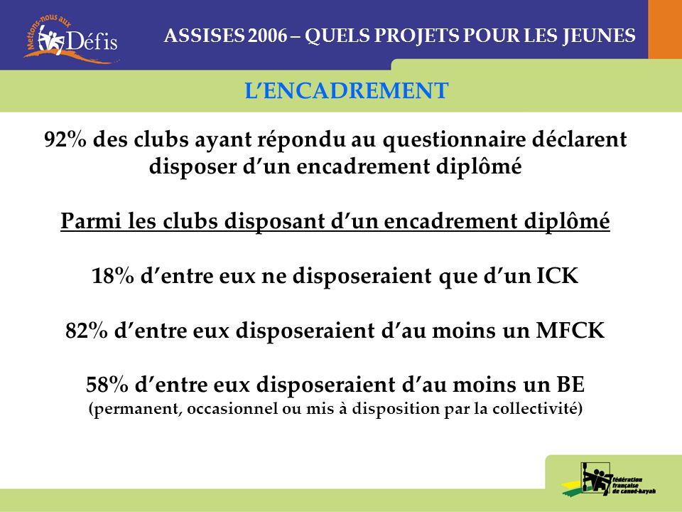 ASSISES 2006 – QUELS PROJETS POUR LES JEUNES CLUBCDCKCRCK 1La nécessité de se déplacer (22%) « rupture hivernale » (25%) « non adaptation enseignement » (24%) 2La rupture dactivité en hiver (21%) « se déplacer » (18%) « se déplacer » (20%) 3La « rusticité » de la pratique (15%) « mise en œuvre » « apprentissage » « rusticité » (14%) « rusticité » (17%) La non adaptation de la méthode denseignement nest pas une préoccupation forte des clubs (4%) et des CDCK (1%) ACTIVITE: LES FREINS AU DEVELOPPEMENT