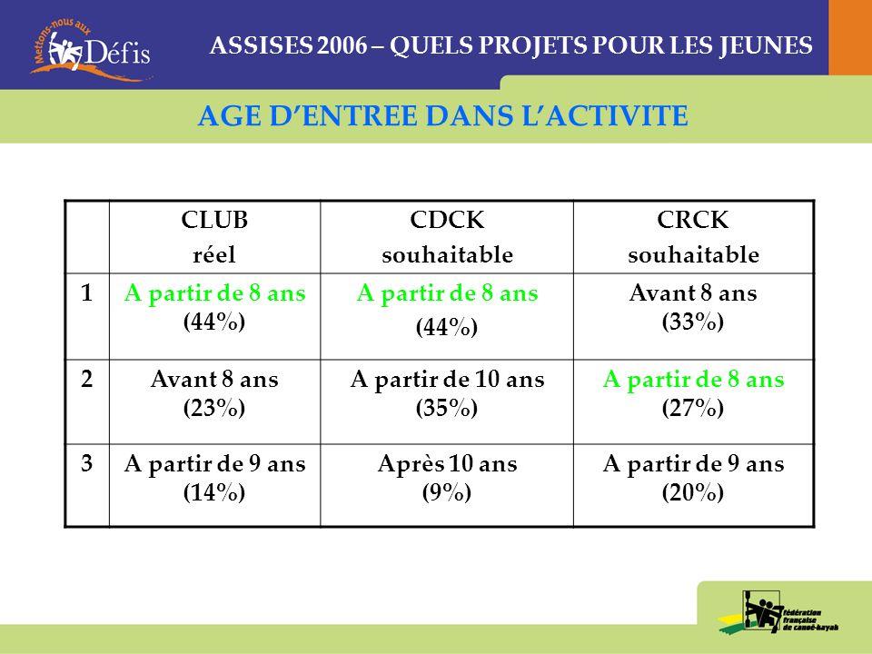 ASSISES 2006 – QUELS PROJETS POUR LES JEUNES CLUBCDCKCRCK 1Ludique (23%) « multi-activité » (19%)« « temps de navigation » (23%) 2Conviviale (21%) « ludique » (18%) « ludique » (21%) 3Multi-activité (18%) « fréquence et régularité » (17%) « fréquence et régularité » (16%) Le temps de navigation nest pas un élément déterminant pour les clubs (10%) REUSSIR UNE ANIMATION