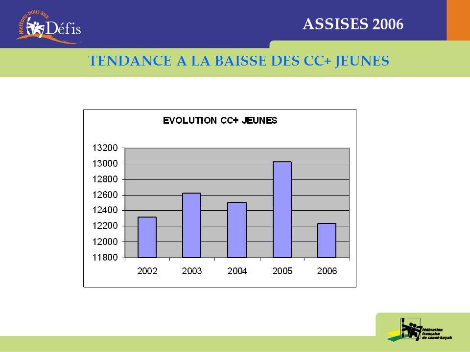 ASSISES 2006 LES JEUNES SOUS REPRESENTES (34% DES CC+) 1/3 de nos adhérents permanents a plus de 35 ans … et cette proportion est à la hausse !