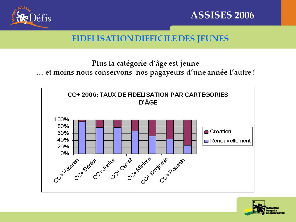 ASSISES 2006 – QUELS PROJETS POUR LES JEUNES CLUBCDCKCRCK 1Ladaptation des locaux (25%) « adaptation locaux » (27%) « adaptation locaux » (32%) 2La formation de cadres féminins (19%) « cadres féminins » (19%) « cadres féminins » (24%) 3La possibilité de faire des équipages mixtes (16%) « équipages féminins » (15%) « équipages mixtes » (14%) Ladaptation des parcours de compétition napparaît pas comme un axe fort daction ACCUEILLIR ET FIDELISER LES JEUNES FILLES