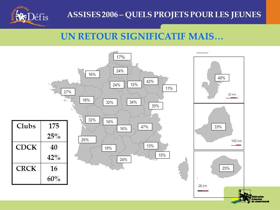 200 km 100 km 25 km 20 km 47% 27% 11% 17% 24% 19% 40% 33% 25% 24% 16% 26% 18% 32% 42% 14% 35% 15% 12% 32% 34% 16% 13% UN RETOUR SIGNIFICATIF MAIS… Clubs175 25% CDCK40 42% CRCK16 60% ASSISES 2006 – QUELS PROJETS POUR LES JEUNES