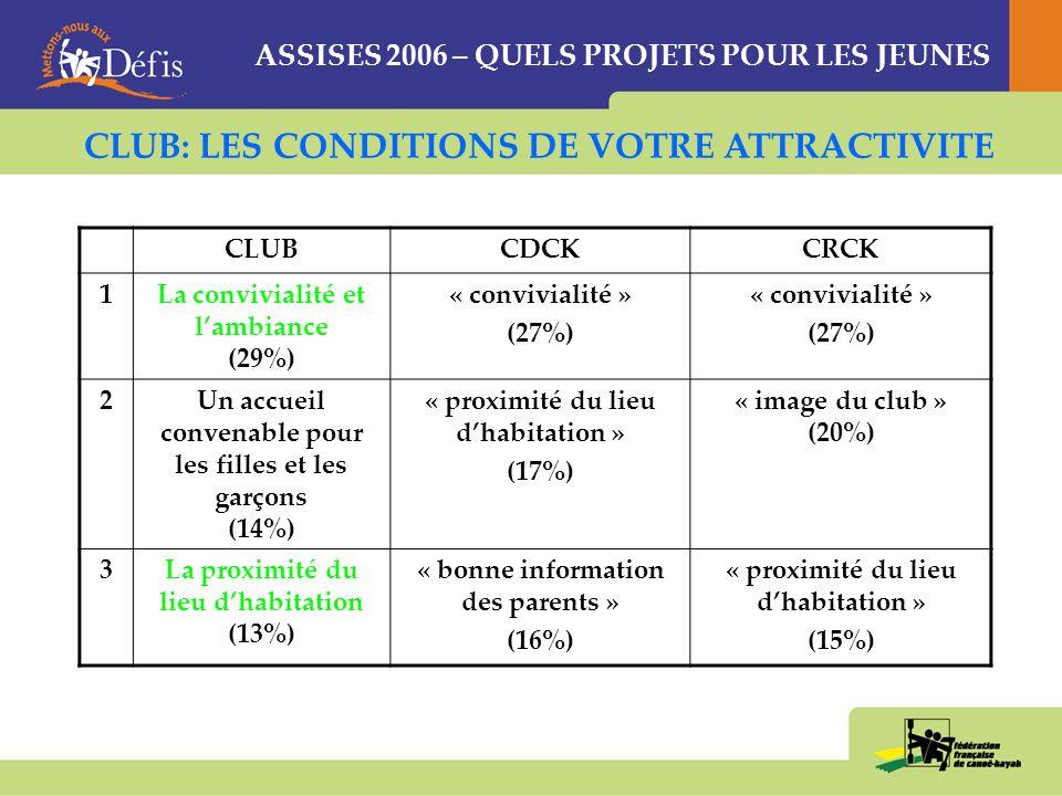 ASSISES 2006 – QUELS PROJETS POUR LES JEUNES CLUBCDCKCRCK 1La convivialité et lambiance (29%) « convivialité » (27%) « convivialité » (27%) 2Un accueil convenable pour les filles et les garçons (14%) « proximité du lieu dhabitation » (17%) « image du club » (20%) 3La proximité du lieu dhabitation (13%) « bonne information des parents » (16%) « proximité du lieu dhabitation » (15%) CLUB: LES CONDITIONS DE VOTRE ATTRACTIVITE