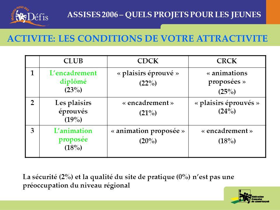 ASSISES 2006 – QUELS PROJETS POUR LES JEUNES CLUBCDCKCRCK 1Lencadrement diplômé (23%) « plaisirs éprouvé » (22%) « animations proposées » (25%) 2Les plaisirs éprouvés (19%) « encadrement » (21%) « plaisirs éprouvés » (24%) 3Lanimation proposée (18%) « animation proposée » (20%) « encadrement » (18%) La sécurité (2%) et la qualité du site de pratique (0%) nest pas une préoccupation du niveau régional ACTIVITE: LES CONDITIONS DE VOTRE ATTRACTIVITE