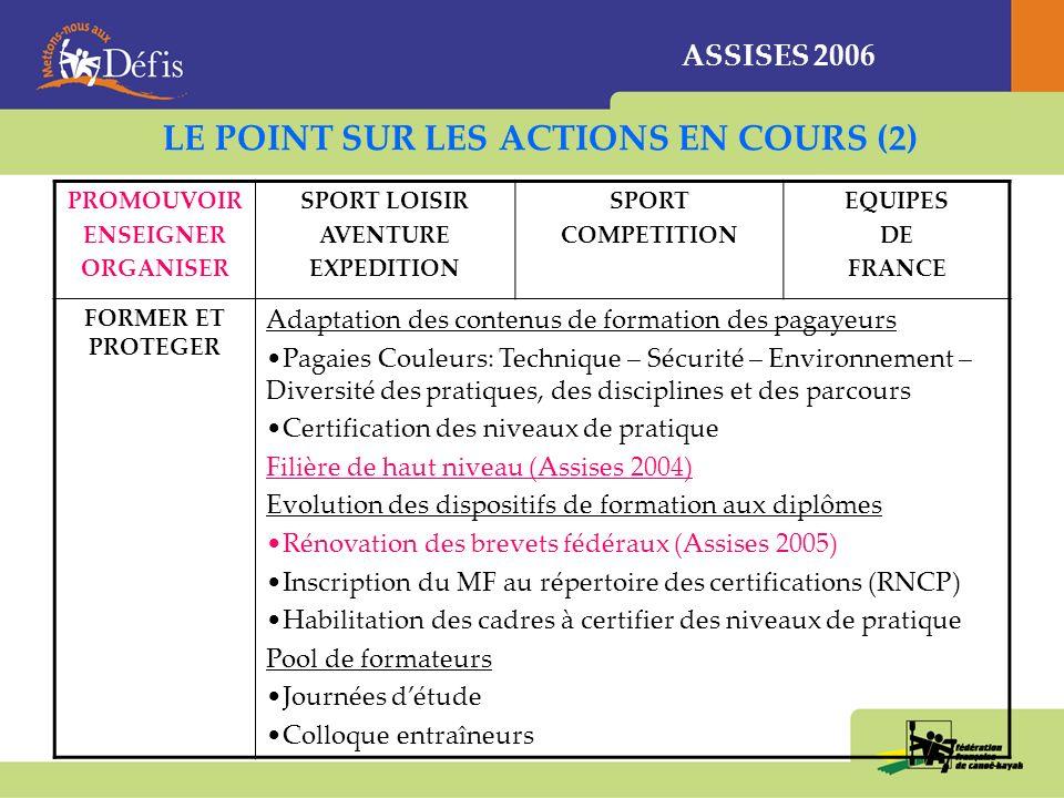 ASSISES 2006 LE POINT SUR LES ACTIONS EN COURS (1) PROMOUVOIR ENSEIGNER ORGANISER SPORT LOISIR AVENTURE EXPEDITION SPORT COMPETITION EQUIPES DE FRANCE